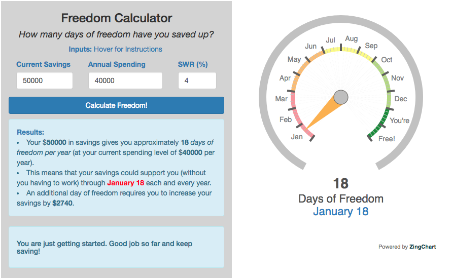 freedom calculator